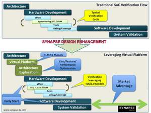 Integrating SystemVerilog/UVM into a Virtual Platform Environment