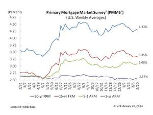 Fixed Mortgage Rates Tick Up