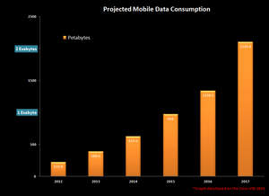 Projected mobile data consumption graph 2012-2017, Cisco VNI 2014