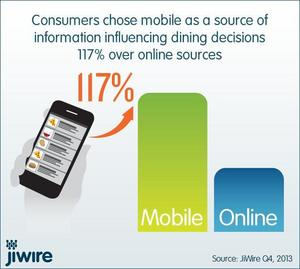 Consumers chose mobile as their preferred source of information influencing their dining decisions 117%, 2.2x over online resources.