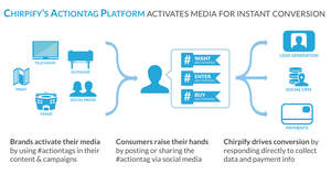 Chirpify's #Actiontag Platform for media