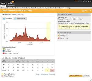 Image of SolarWinds Network Performance Monitor baseline alerting