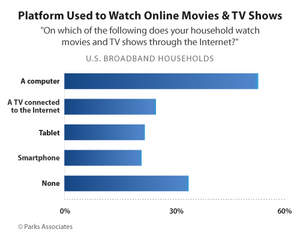 Platform Used to Watch Online Movies & TV Shows