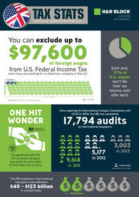INFOGRAPHIC:Tax Stats for U.S. Expats in the U.K.