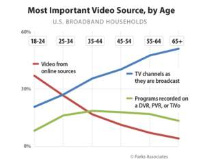 Parks Associates: Online Video the Most Important Video Source for Young Consumers