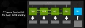 NVLink, GPU interconnect,  exascale computing, IBM