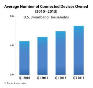Average Number of Connected Devices Owned | Parks Associates
