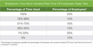 Glassdoor Employment Confidence Survey, vacation realities