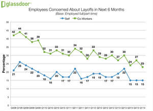 Glassdoor Employment Confidence Survey, layoff concerns