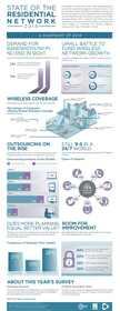 ResNet, Residential Networking, Residential Network, Higher Education, Survey