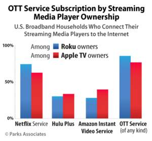 OTT Service Subscription by Streaming Media Player Ownership | Parks Associates