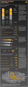 Symantec ISTR Vol. 19 Targeted Attacks and Spear Phishing Infographic