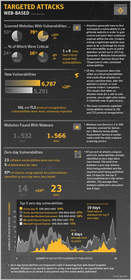 Symantec ISTR Vol. 19 Web-Based Targeted Attacks Infographic