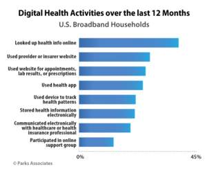Digital Health Activities over the last 12 Months