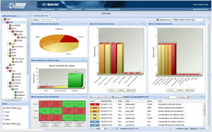 ReliaTel VoIP and UC Management Solution Real-Time Dashboard
