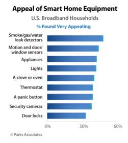 Appeal of Smart Home Equipment | Parks Associates