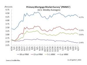 Fixed Mortgage Rates at Six Week Low