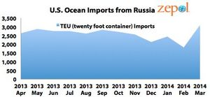 US Trade with Russia Image