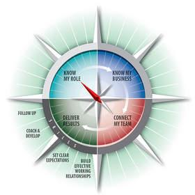 Root Compass manager development program framework