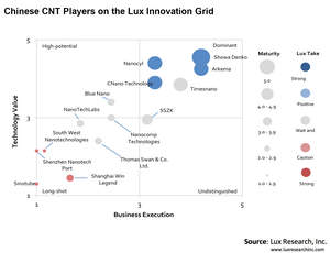 Chinese CNT Players on the Lux Innovation Grid