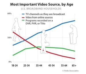 Most Important Video Source, by Age | Parks Associates