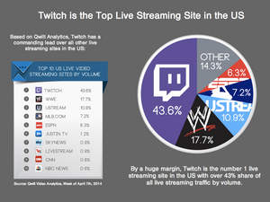 "img src=""Twitch-live-streaming.jpg"" alt=""Twitch live streaming"""