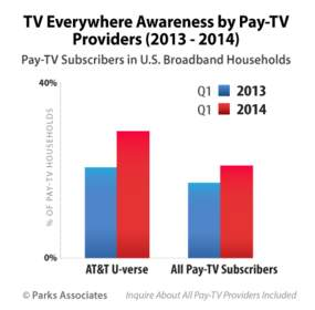 TV Everywhere Awareness by Pay-TV Providers | Parks Associates