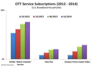 OTT Service Subscriptions (2012-2014) | Parks Associates