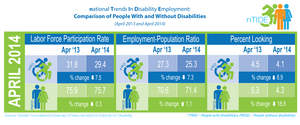 Infographic on employment data for people with and without disabilities