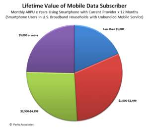 Lifetime Value of Mobile Data Subscriber | Parks Associates