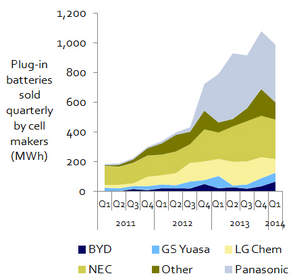 Panasonic has Leapt to the Top of the Plug-in Vehicle Battery Leaderboard, Overtaking NEC and LG Chem