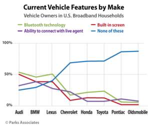 Current Vehicle Features by Make | Parks Associates