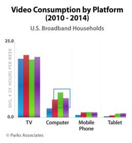 Video Consumption by Platform (2010-2014)| Parks Associates