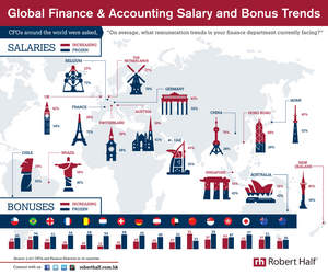 An infographic highlighting salary and bonus information across 16 countries