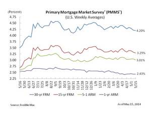 Fixed Mortgage Rates Remain at Six Month Low