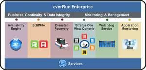 Features in Stratus Technologies' everRun Enterprise