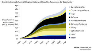 Behind-the-Scenes Software will Capture the Largest Slice of the Autonomous Car Opportunity
