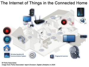 The Internet of Things in the Connected Home | Parks Associates