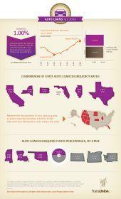 1Q14 U.S. Auto Delinquencies