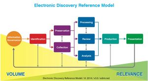 Electronic Discovery Reference Model (EDRM) diagram