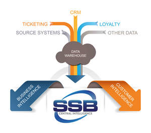 SSB Central Intelligence Infographic JPG