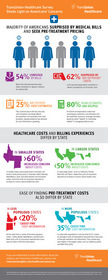 TransUnion Healthcare, patients, costs, infographic
