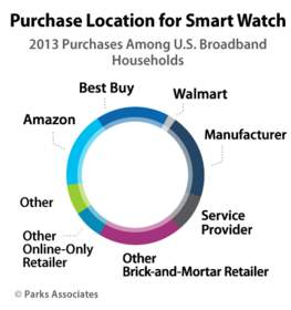 Purchase Location for Smart Watch | Parks Associates