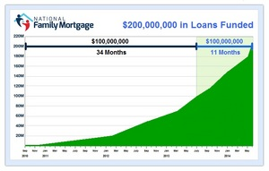 National-Family-Mortgage