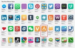 Social Media Dating Apps