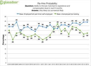 Glassdoor Employment Confidence Survey, Re-hire Probability