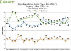 Glassdoor Employment Confidence Survey, Salary Expectations