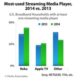 Most-used Streaming Media Player, 2014 vs. 2013 | Parks Associates