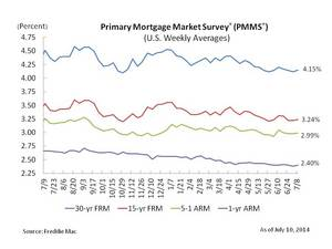 Mortgage Rates See Little Movement