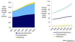 The Energy Storage Market will grow from $32B in 2014 to $50B in 2020